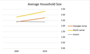 household-size